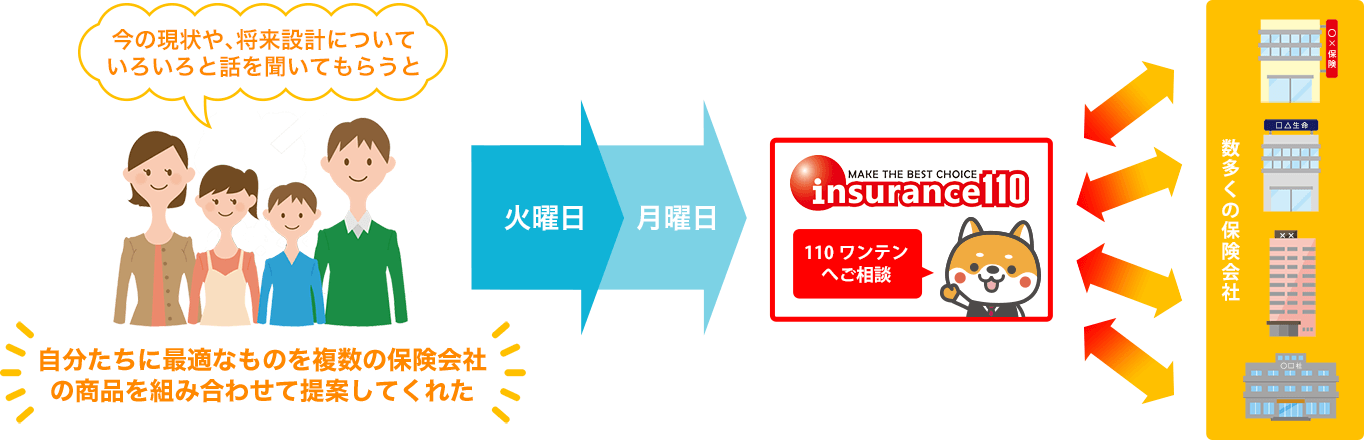 ワンテンでは最適な保険をご提案いたします